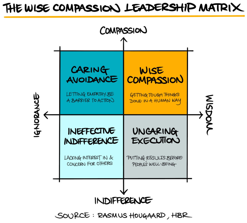 The wise compassion matrix showing 4 quadrants: bottom left is ineffective indifference, bottom right is uncaring execution, top left is caring avoidance and top right is wise compassion